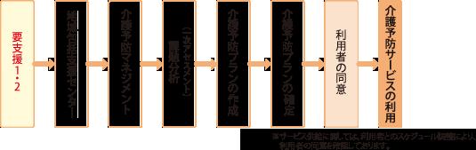 kaigohoken_fig03